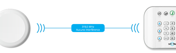 319,5 MHz Aucune interférence